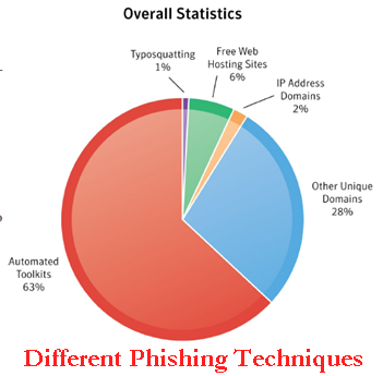 different phishing techniques