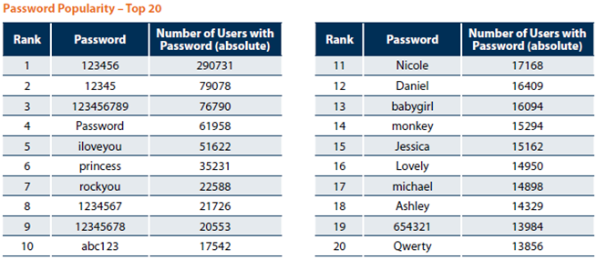 Most Commonly Used Password List – Avoid It | PC Security