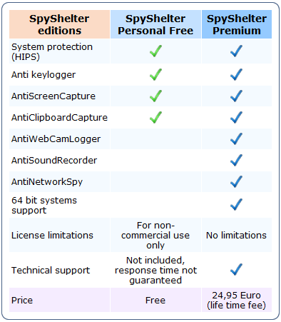 free anti keylogger software